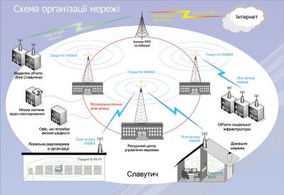 схема WiMax сети Славутич