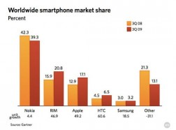 500x_smartphonemarkshare