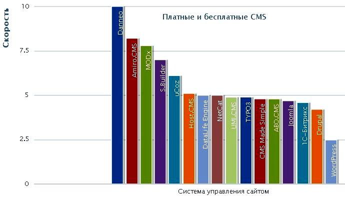 cms-speed