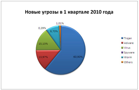 Новые угрозы и трояны в 1 квартале 2010