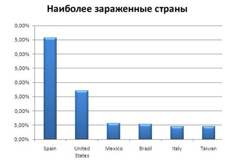 Самые зараженные страны в мире