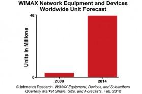 wimax-chart
