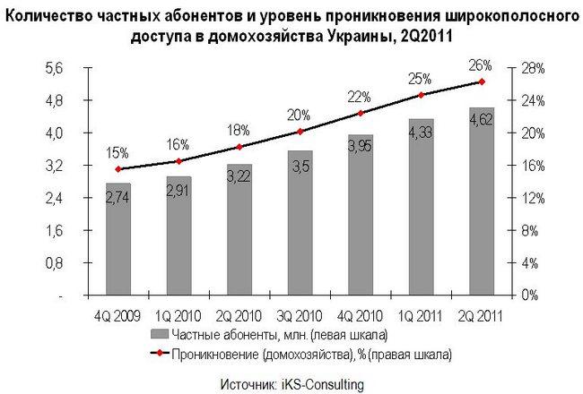 Широкополосный доступ в Украине