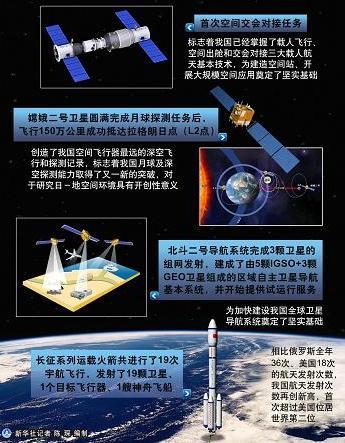 Китай исследует космос