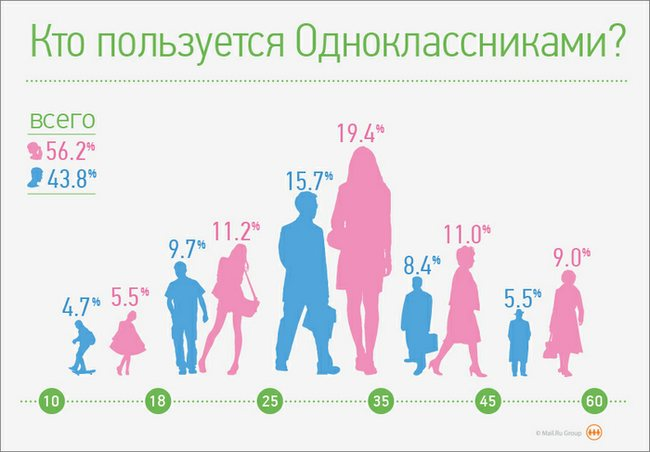 Одноклассники - статистика
