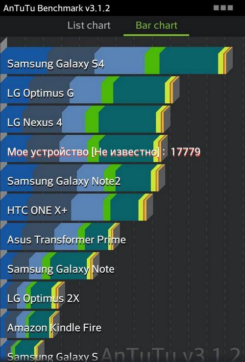 тесты LG Optimus G E975