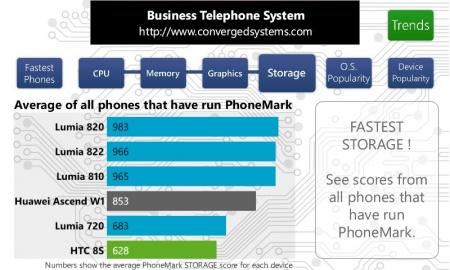PhoneMark HTC 8S