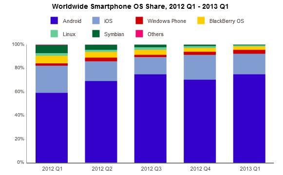 Соотношение смартфонов по мобильным ОС