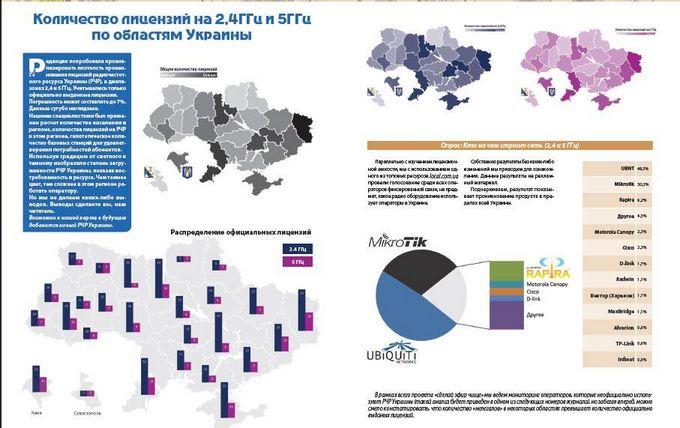 лицензии на Wi-Fi и WiMax в Украине
