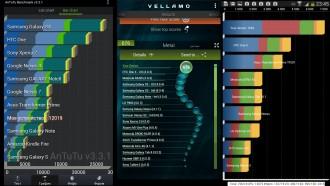 Тесты производительности Samsung Galaxy Mega 6.3