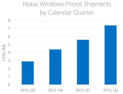 поставки смартфонов Nokia в 2013