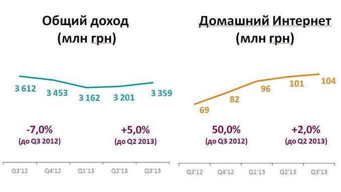 доходы киевстар