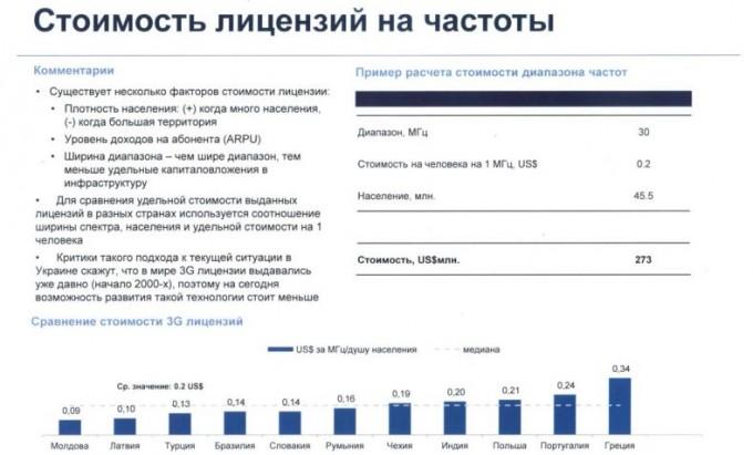 3G лицензии