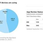 iOS 8 установлена на 46% i-гаджетов