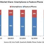 Индия — самый быстро растущий рынок смартфонов в азиатско-тихоокеанском регионе