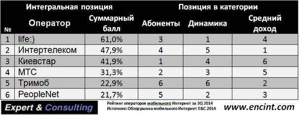 2014_IIIQ_Ukraine_Mobile_Internet