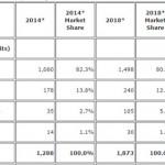 IDC рассчитывает на рост популярности Windows Phone