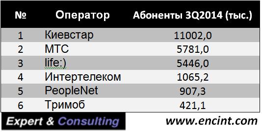 III_Q_Ukraine_Mobile_Internet_subscribers