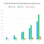 Аналитика: Google Play обошёл App Store по числу приложений в 2014 году