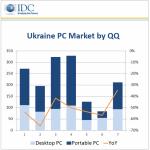 IDC: украинский рынок ПК замедлил падение