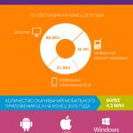 Итоги OLX 2015 года: новые рекорды и стремительное развитие мобильного пользования
