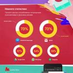 Исследование Opera: 30%  всех мобильных данных тратится впустую в фоновом режиме