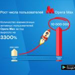 Opera Max пересек отметку в 10 миллионов пользователей