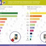 iPhone и китайские смартфоны – самые популярные среди украинцев — OLX