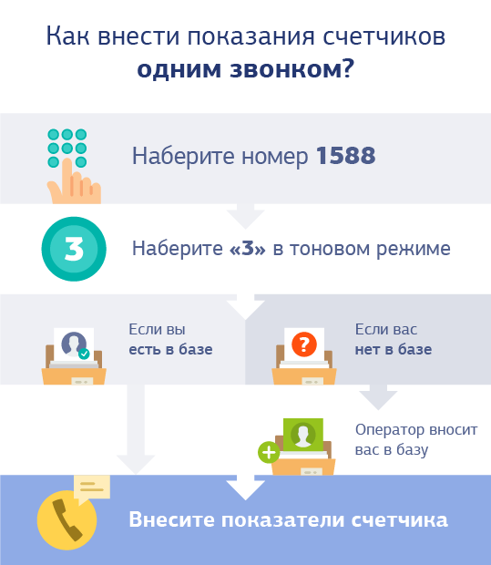 Киевэнерго контак центр