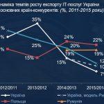 Украина инновационная: на пятки наступают соседи