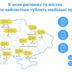 Почти половина телефонов в бизнес-сети Киевстар – смартфоны