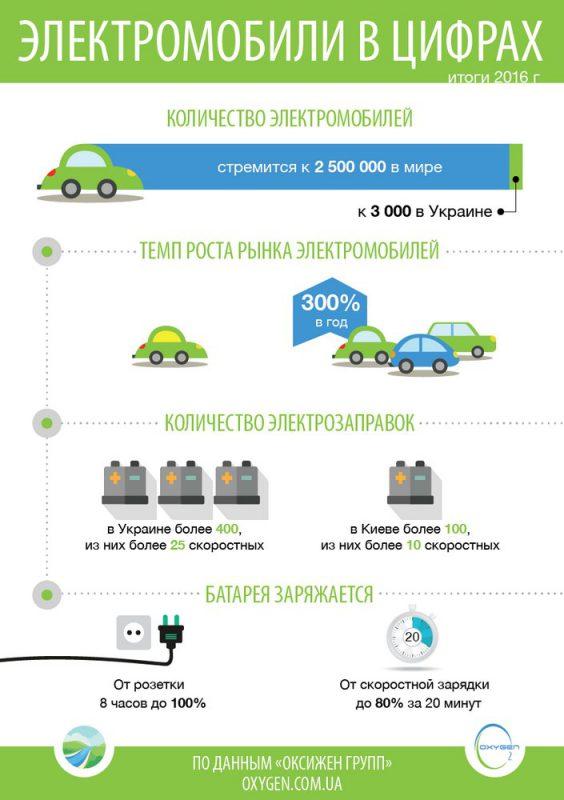 электромобили в Украине - инфографика