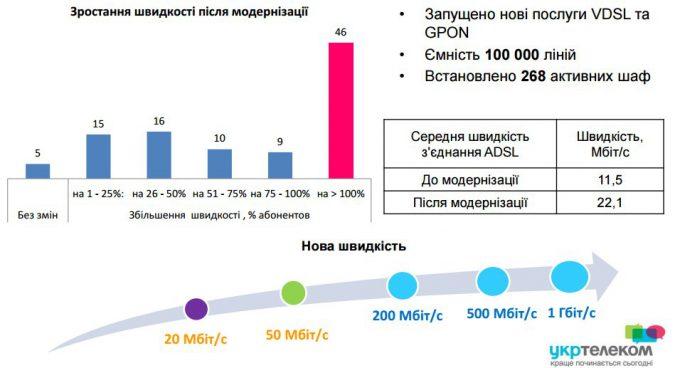 Укртелеком - результаты 2016