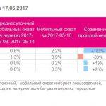 Хроники блокировки российских ресурсов: изменения mobile-ландшафта