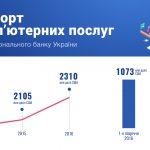 ІТ-индустрия на третьем месте в структуре экспорта Украины