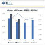 IDC: в первой половине 2017 г. рынок серверов x86 в Украине сократился в штучном выражении и вырос в денежном