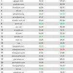 Рейтинг популярных сайтов за сентябрь 2017