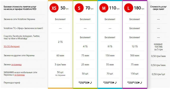 тарифы Vodafone