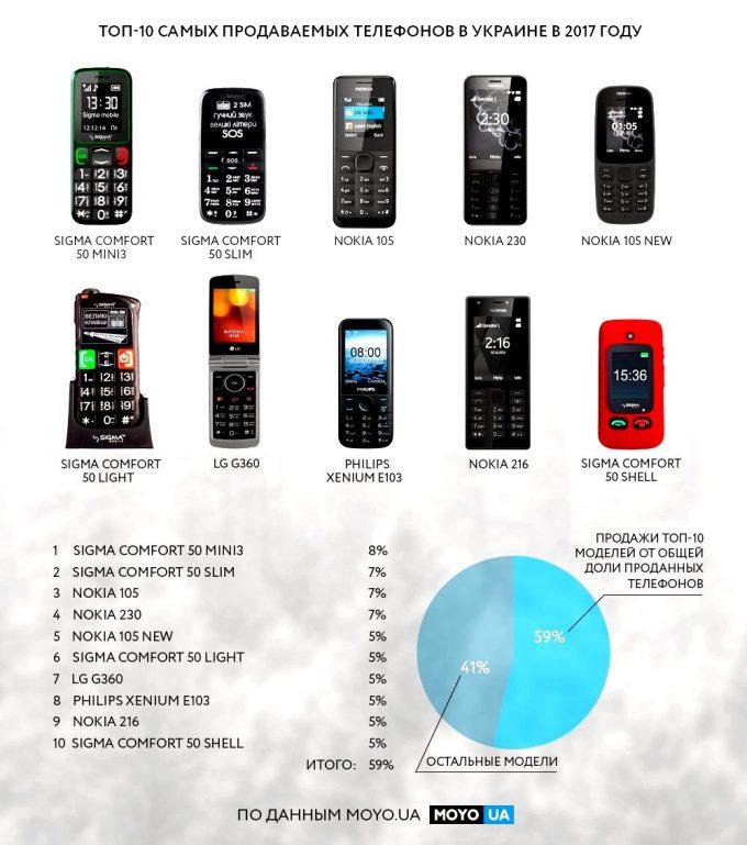 Инфографика мобильные телефоны