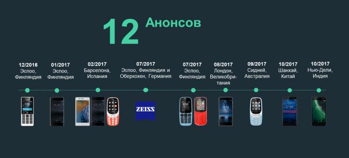 HMD_timeline_2017