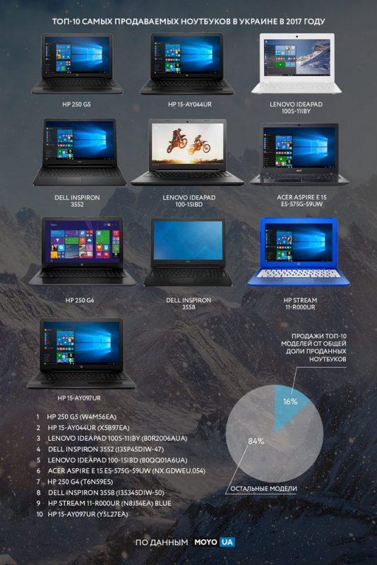 популярные ноутбуки