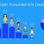 В сети Киевстар 44% смартфонов, из которых 43% поддерживают 4G