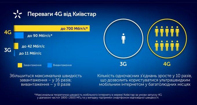 преимущества 4G Киевстар