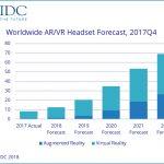 Устройства дополненной и виртуальной реальности будут расти на 52,5% в год — IDC