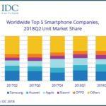 Huawei обходит Apple на глобальном рынке смартфонов